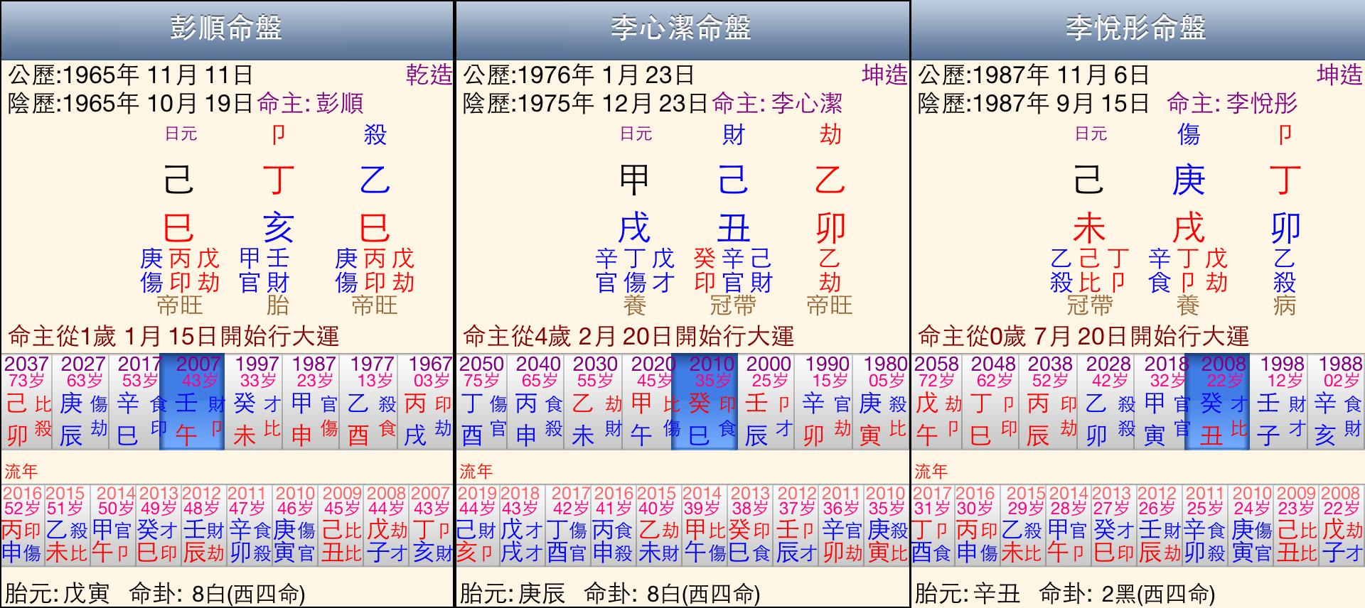 bazi_20140530_study
